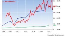 6 Predictable Stocks With Margin of Safety