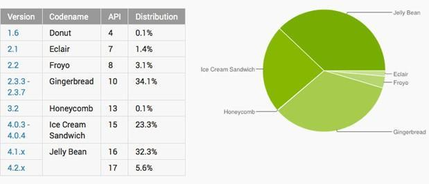 Android's Jelly Bean contingent finally surpasses Gingerbread