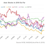 Why Most Auto Stocks Started November On a Mixed Note