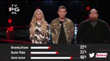 Don't Tell Me 'Cause It Hurts: Gwen Stefani Loses Her Entire Team in 'Voice' Semifinals Shocker