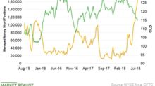 Could Unprecedented Short Interest in Gold Mean a Bullish Future?