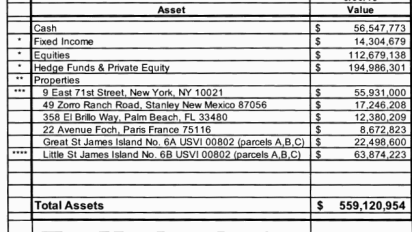 Court docs reveal Jeffrey Epstein's real worth