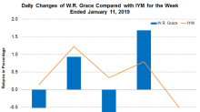 Hanwha Total Petrochemical: W.R. Grace's New Order