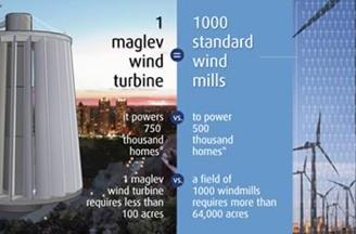 Maglev wind turbines 1000x more efficient than normal windmills