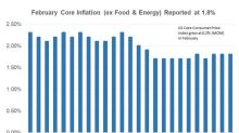 Why Odds of 4th Rate Hike Fell after February Inflation Report