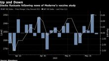 Stocks Fall After Moderna Vaccine Study Questioned: Markets Wrap