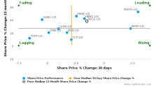 1st Source Corp. breached its 50 day moving average in a Bearish Manner : SRCE-US : August 10, 2017