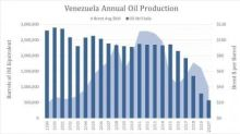 Venezuela Faces The Real Possibility Oil Production Dropping To Zero