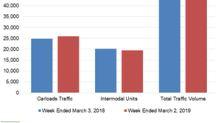 Strong Carloads Drove KSU's Rail Traffic in Week 9