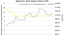 Will Albemarle's Short Interest Come Down?