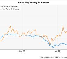 Better Buy: Disney vs. Peloton