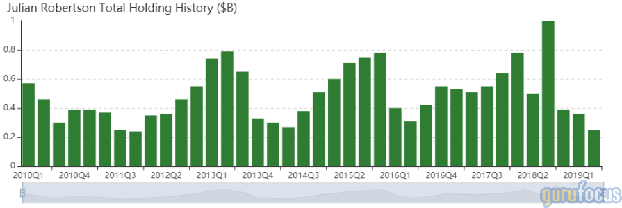 Julian Robertson Buys 3 Stocks in 2nd Quarter