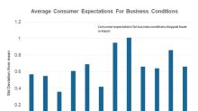 What to Make of Another Uptick in Consumer Expectations