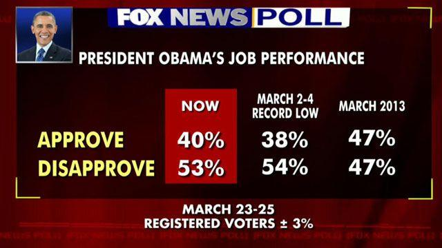 Poll: President's approval rating up after record low