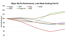 What Kept MLPs in the Red Last Week?