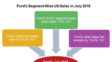 Ford's US Retail Sales Tanked in July 2018