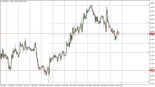 EUR/USD Price Forecast October 17, 2017, Technical Analysis