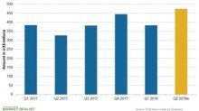 Incyte's Quarterly Revenue Trends and Estimates