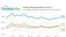 Mortgage Rates Bounce Up