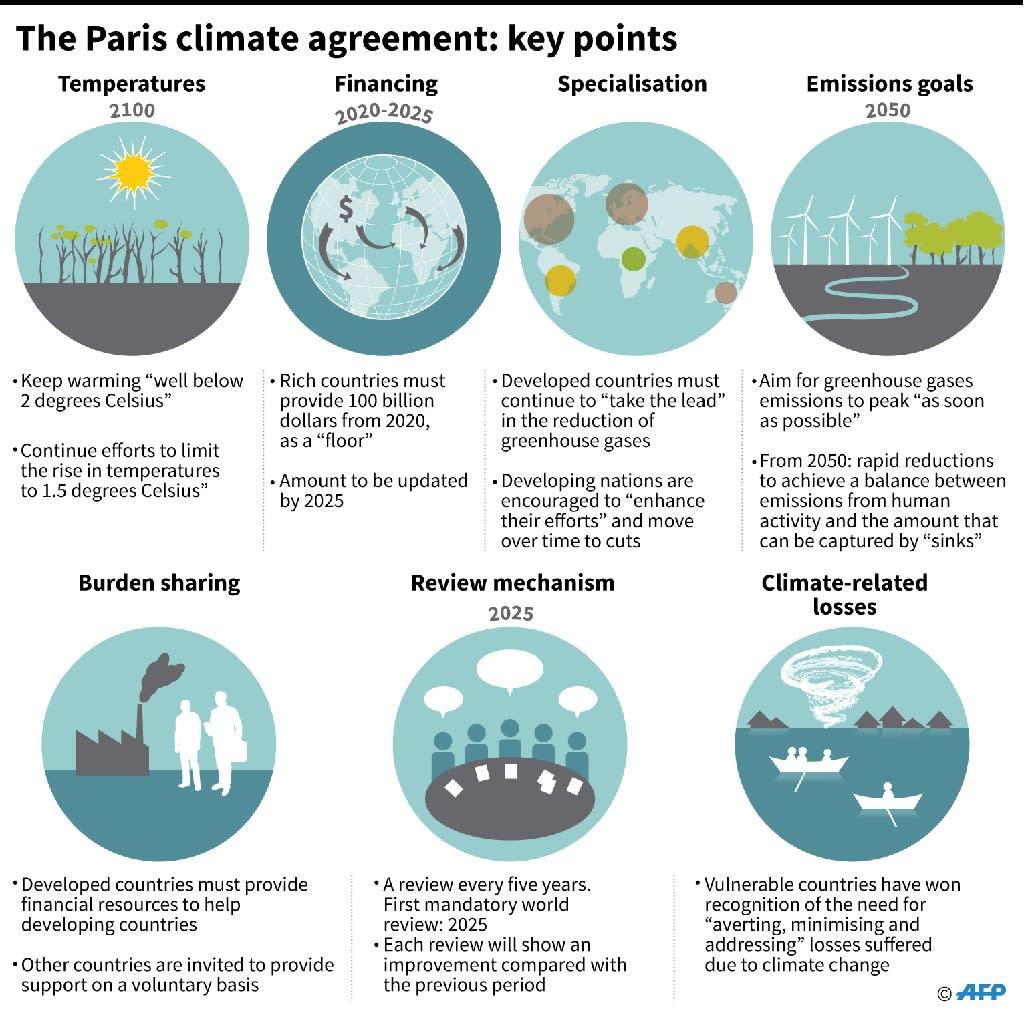 Key points of the Paris climate agreement (AFP Photo/Iris ROYER DE VERICOURT, Simon MALFATTO)