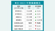 東亞半年賺10億 大跌75% 內地貸款惡化 減值損失飆16.9倍