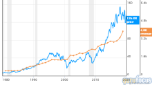 6 Guru Stocks With Negative Performances