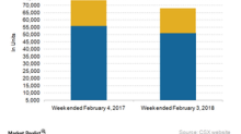 Commodities that Pulled Down CSX's Week 5 Freight Volumes