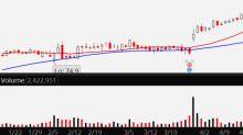 A Beautiful Breakout Pattern Beckons in Lululemon Stock