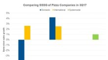 Which Pizza Company Saw Strong Same-Store Sales Growth in 4Q17?