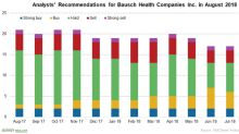 How Analysts View Bausch Health Companies in August