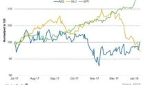Analyzing AES's Dividend Yield and Valuation