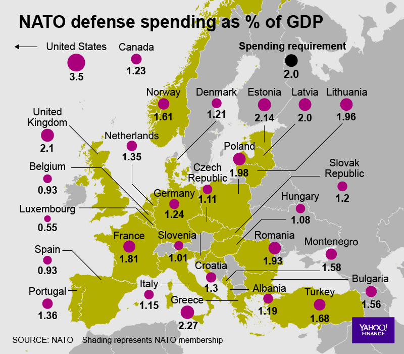 Trump is right about the NATO deadbeats