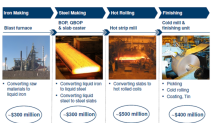 How U.S. Steel Plans to Strengthen Its Balance Sheet