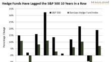 Goldman Sachs: Largest Movement to Bonds Since 2008