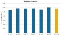 Amgen: Expect Nearly Flat Revenues in Q3
