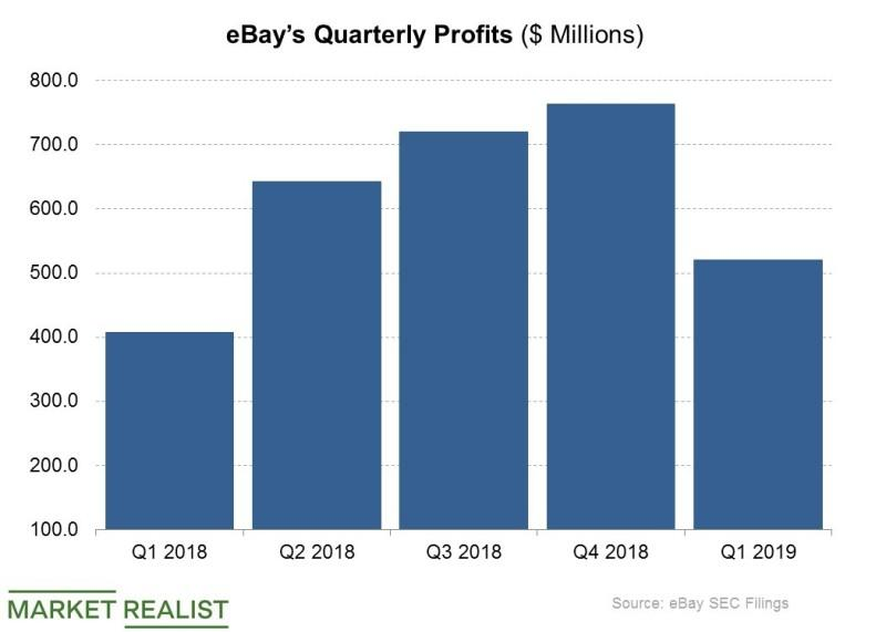 eBay Joins Peers in Opening Physical Stores