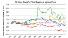 At Home Stock Has Fallen 8.8%: What's Causing the Decline?