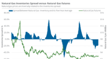 EIA Data Might Not Be Bullish for Natural Gas Prices