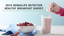 The Breakfast Breakdown: Herbalife® Nutrition Global Study Reveals Time-Starved Consumers Skip Their Morning Meal