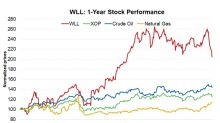 Could Whiting Petroleum's Fall Suggest a Buying Opportunity?
