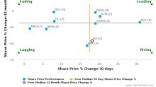 First Majestic Silver Corp. breached its 50 day moving average in a Bearish Manner : AG-US : September 11, 2017