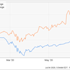 Why Zynga Stock Has Skyrocketed 55.9% in 2020
