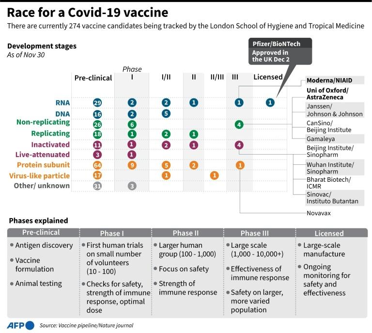 Britain Oks Vaccine As Global Covid Death Toll Nears 1 5 Million