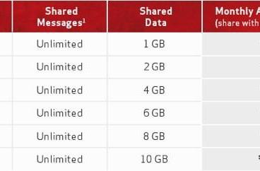 Verizon's Share Everything data plans go live June 28th, let you add family (or a tablet) for a little extra