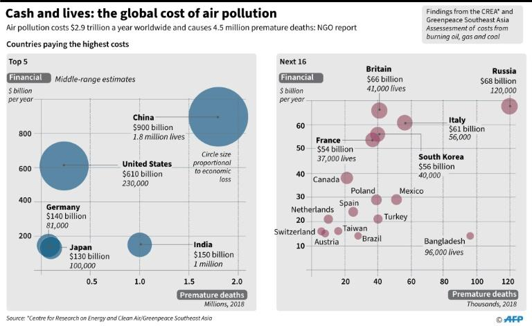 Graphic charting the financial cost and the cost in human lives of global fossil fuel air pollution, according to data released by the Centre for Research on Energy and Clean Air and Greenpeace Southeast Asia. (AFP Photo/John SAEKI)