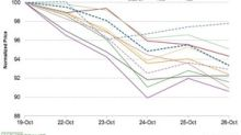 Midstream Stocks Underperformed the Broader Markets Last Week