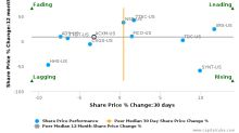 Acxiom Corp. breached its 50 day moving average in a Bearish Manner : ACXM-US : August 7, 2017