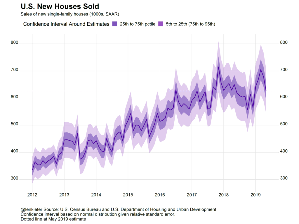 Everything you need to know about today's avalanche of May 2019 housing data