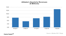 What Alibaba's Fiscal 3Q18 Results Tell Us