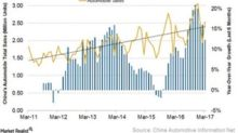 China's Auto Sales: Growth Remains Lackluster